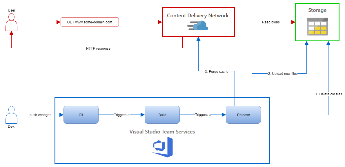 How to deploy a Jekyll website in Azure blob storage hosted by Azure static website using a VSTS CD pipeline diagram