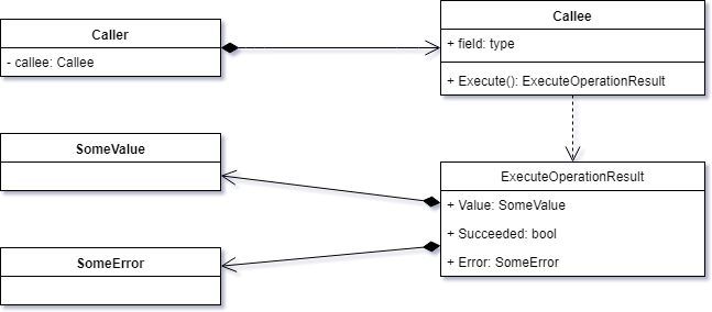 Operation Result pattern class diagram