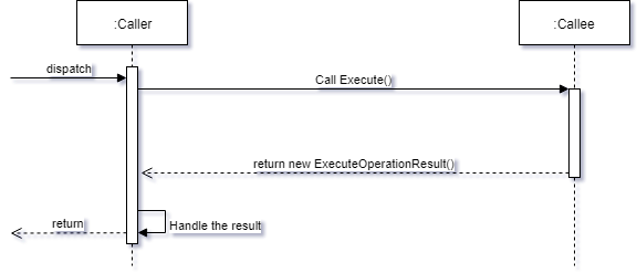 Operation Result pattern sequence diagram