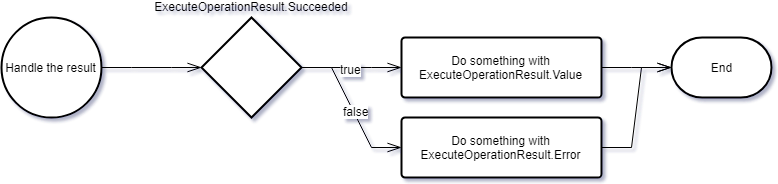 "Operation Result pattern ""handle the result"" flow diagram"